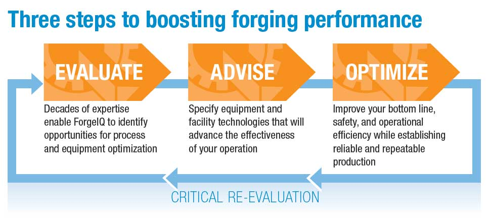 Three steps to boosting forging performance, evaluate, advise, optimize